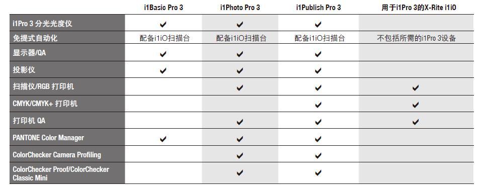 i1pro3型号选择