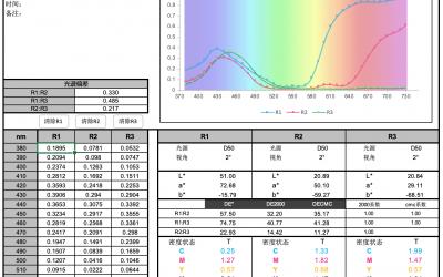 光谱数据计算Lab/XYZ/xy/RGB/LCh/uv等颜色数据